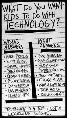 Kids + Tech =